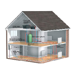 How Central Heating Works