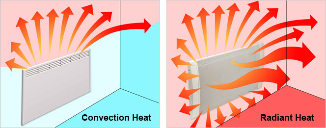 How Does Convection Heat Work? How Does Radiant Heat Work?